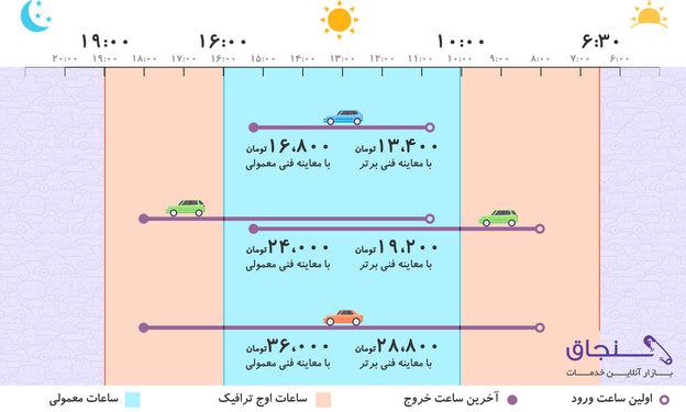 جدول زمان، نرخ، هزینه ورود و خروج طرح ترافیک جدید و طرح جدید زوج و فرد تهران