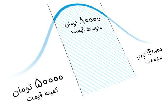 نمودار-تخمین-هزینه-خدمات